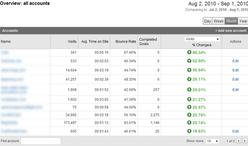 The Google Analytics dashboard.  What a pretty green view!