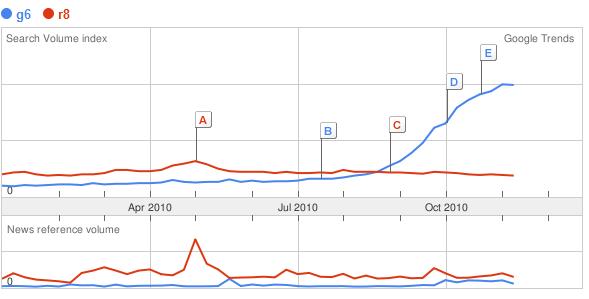 Google Trends- g6, r8_1290440554586
